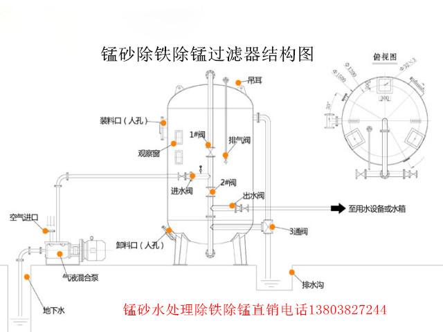 锰砂除铁除锰过滤器结构图