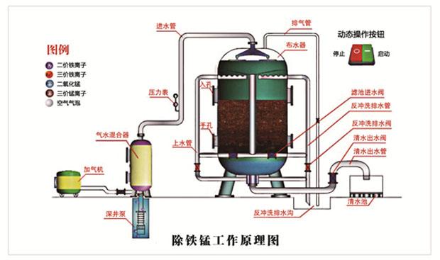 天然锰砂滤料除铁除锰工作原理